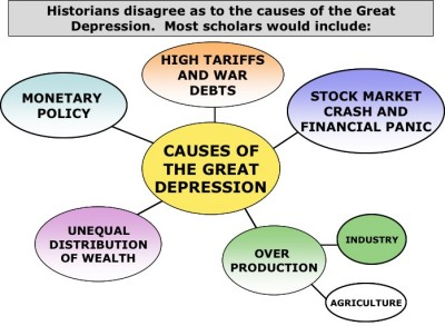 the great depression causes and consequence On october 29th 1929, the us stock market crashed and before anyone could take effective action, the country had reached its melting point.